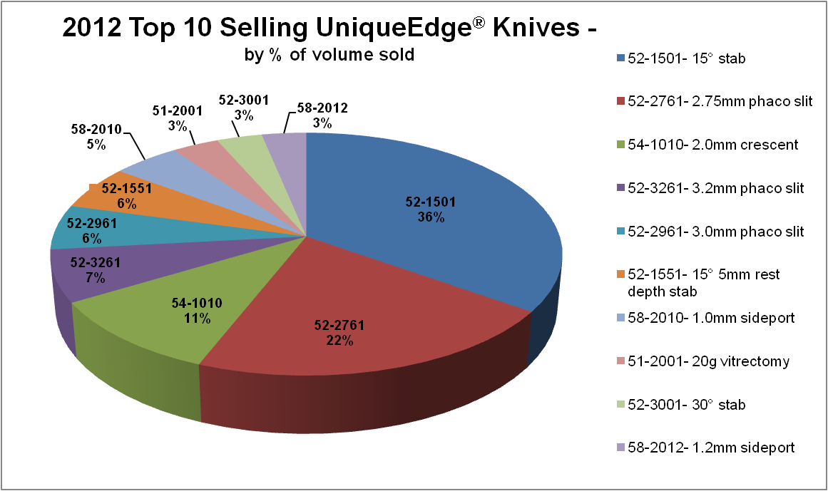 2012 Top Knives Pie Chart