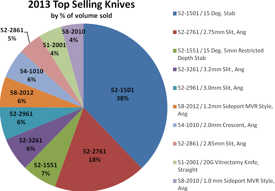 2013 Top Selling UE Knives